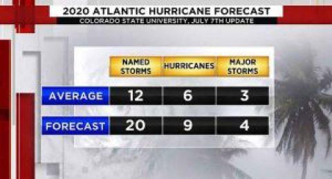 2020 Cozumel Hurricane Predictions