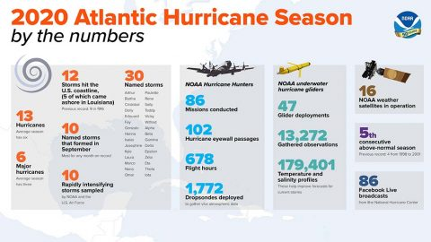 Atlantic Hurricane Season 2020 Ends